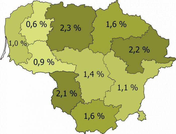 medziotojai pagal procentus